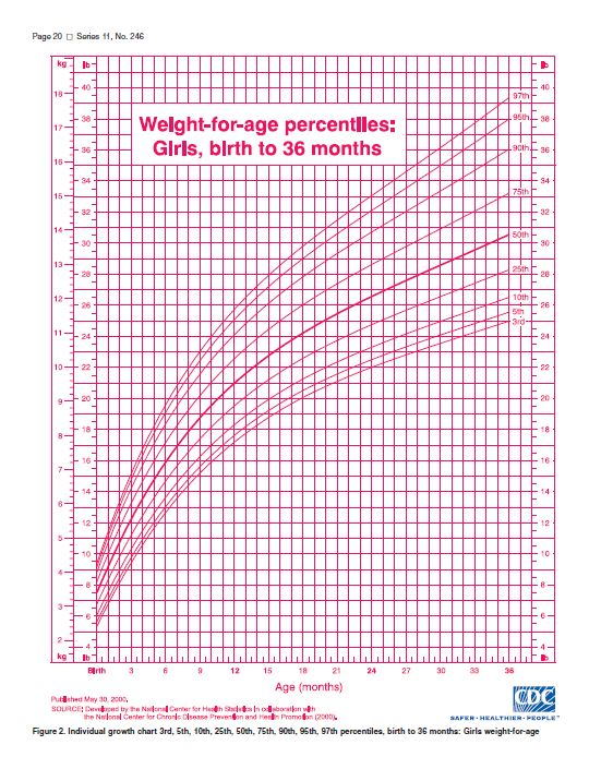 "Growth Charts! ""How Much Weight Should A Healthy Baby Gain"