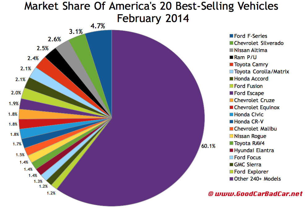 USA best selling autos market share chart February 2014