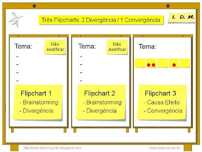 Como iniciar um Brainstorming Flipcharts