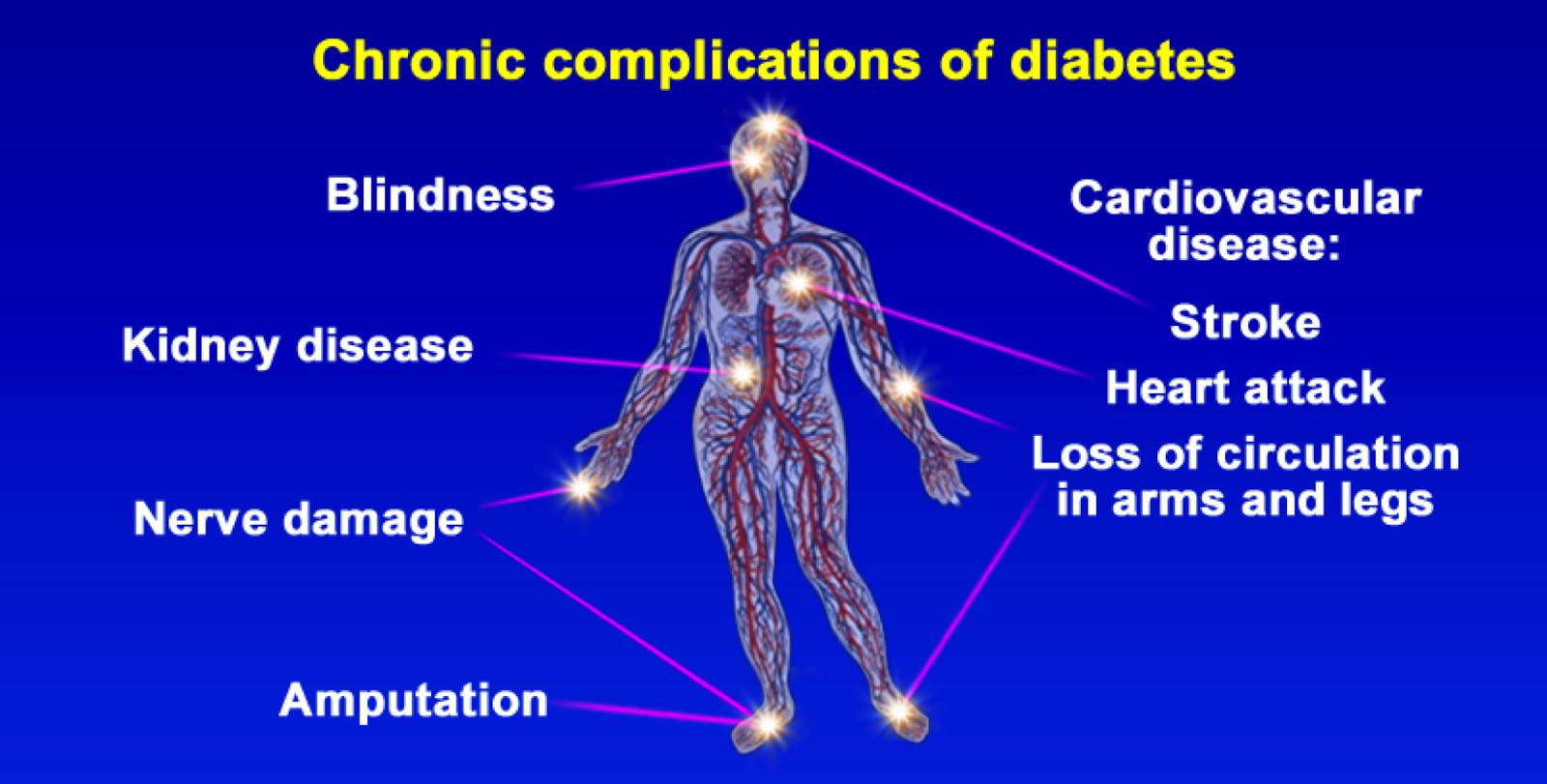 Chronic complications of diabetes ~ Heal Diabetes