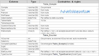 Examens de Fin Formation 2013 Pratique - Jour 2 - Variantes (4, 5, 6)