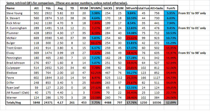 MADDEN MANNIAC: A look at Madden 12 QB Carry (CAR) attributes ...