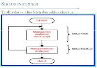 Selain itu CPU juga mempunyai Struktur atau komponen-komponen untuk ...