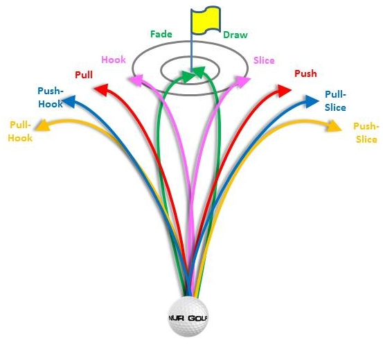 Nur Golf: Power-Pull-Hook-Slice