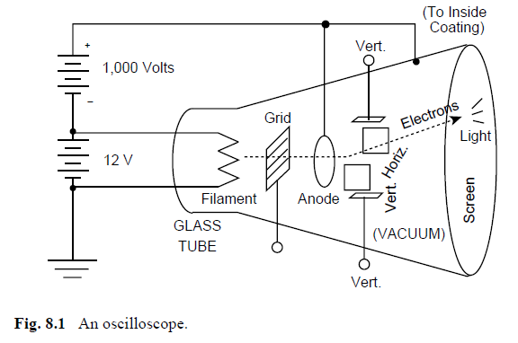 parts of oscilloscope definition and basics tutorial