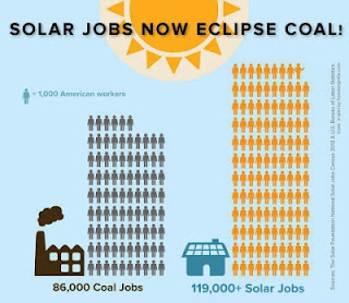 graphic showing that there are more solar jobs in the USA than coal jobs