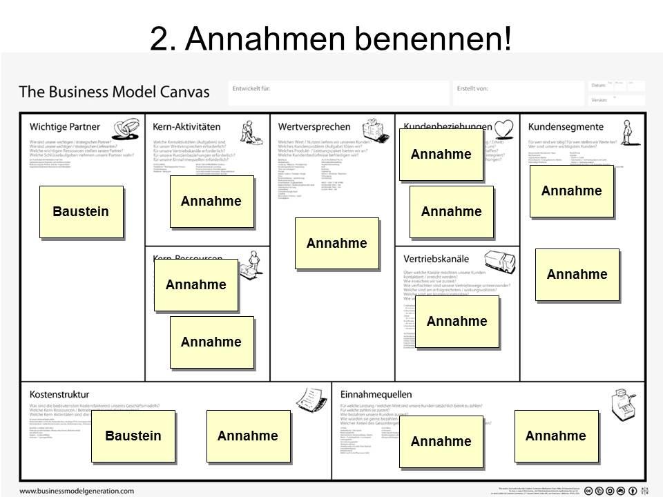 Pcfinancial business model generator options
