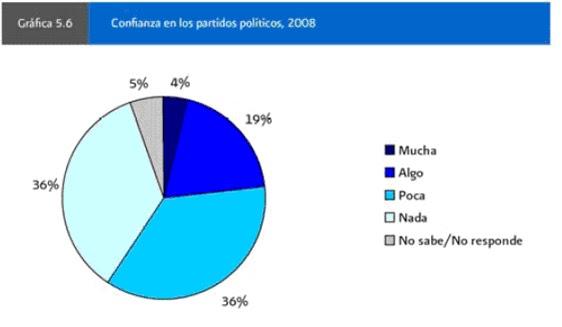 encuesta nacional sobre cultura politica: