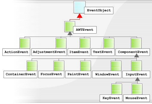 The awtevent class java tutorials all classes in this hierarchy inherit from the javautileventobject class and all classes in the awt event hierarchy inherit from javattevent ccuart Choice Image