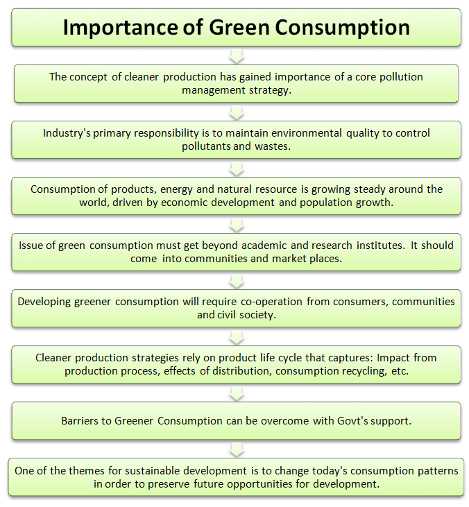 Importance of green consumption