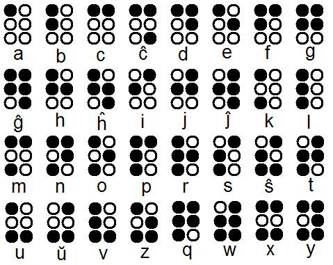 the history of braile There's only one language for the blind it's called braille before today, i knew nothing about the history of braille: braille has its roots in the french army in the early eighteenth century, a soldier named charles barbier de la serre invented a code for military messages that could be.