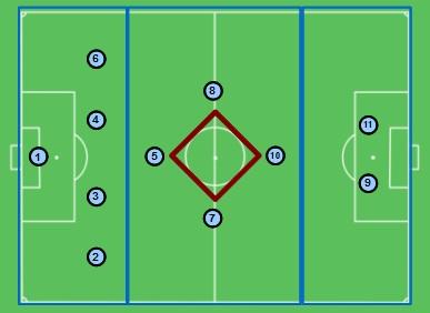desenho da organização estrutural 4-4-2 em losango