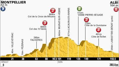 Tour de France Stage 7
