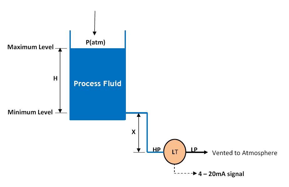 Zero Suppression Calibration In Level Measurement Learning - Elevation measurement