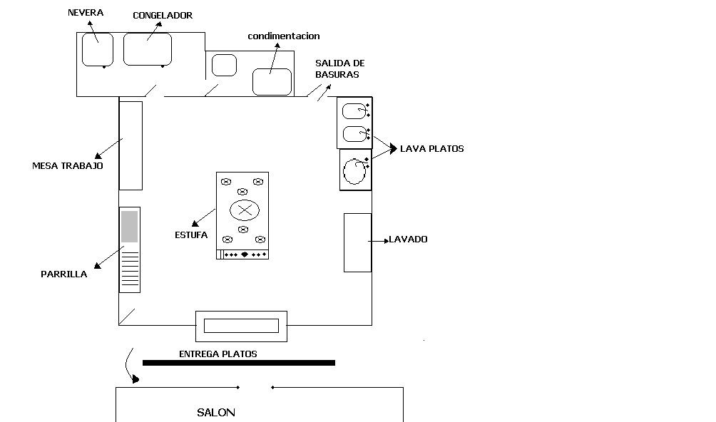 Areas de la cociana gastronom a for Plano de cocina fria