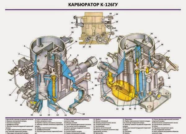 КАРБЮРАТОР К-126ГУ