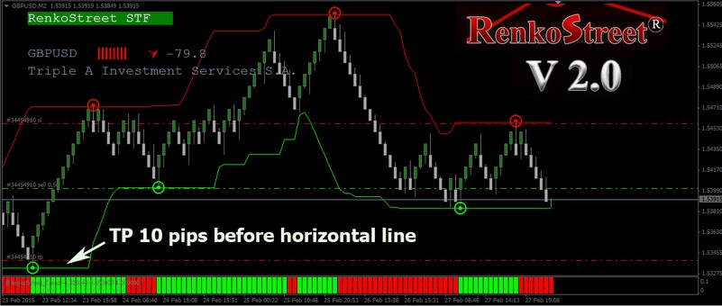 Profitable mechanical trading system