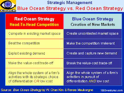 blue ocean strategy air asia Definition: 'blue ocean strategy is referred to a market for a product where there is no competition or very less competition this strategy revolves around searching.