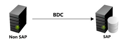 BDC in SAP