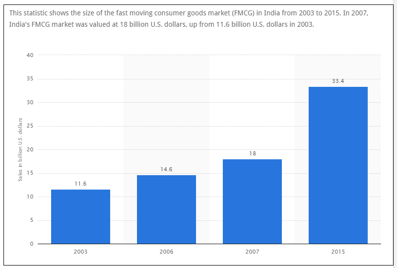 current scenario of fmcg An overview of nutraceuticals: current scenario to four times the current market size and is between usd by pharmaceuticals and fmcg companies with.