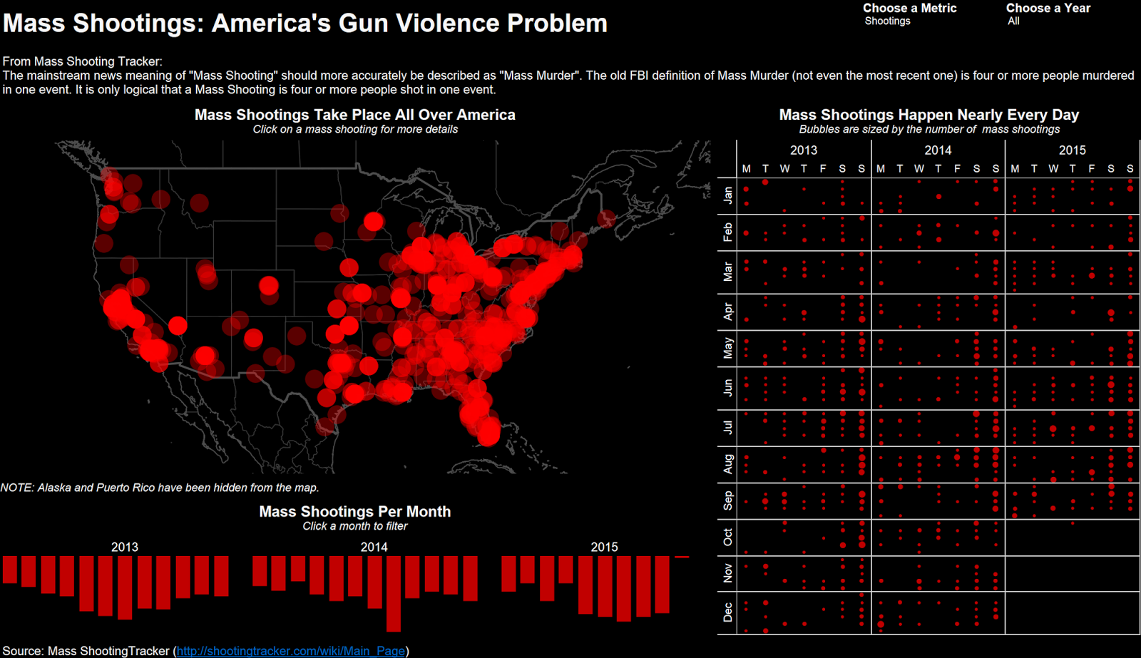 gun laws differences between states and countries there are bar charts maps static interactive in every shape colour and size