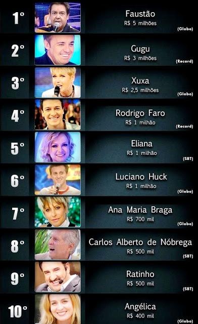 Os apresentadores mais bem pagos do Brasil
