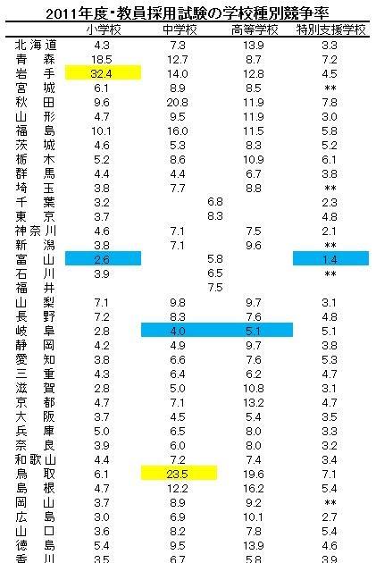 北海道 教員 採用 試験 倍率