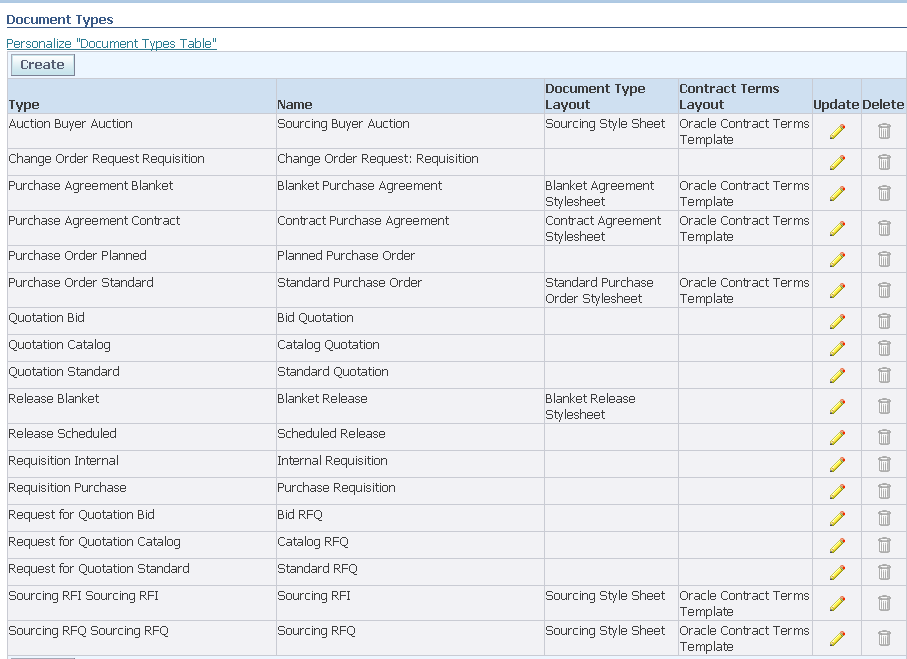 Oracle Apps Steps To Implement Employeesupervisor Approval