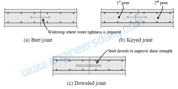 Construction Joints in concrete structures
