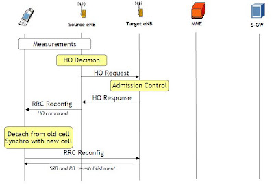Handover Process in LTE