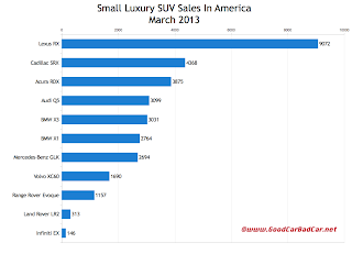 March 2013 USA small luxury suv sales chart
