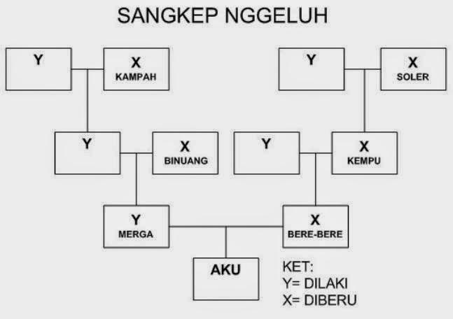 SANGKEP NGGELUH Kalak Karo