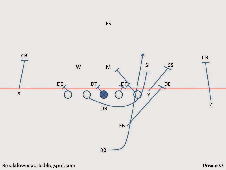 breakdown sports  inside the playbook  wisconsin u0026 39 s rushing