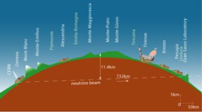 neutrini
