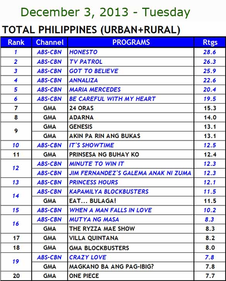 National TV Ratings (Dec 3)