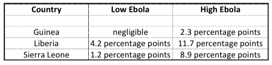 The Economic Impact of the Ebola Epidemic