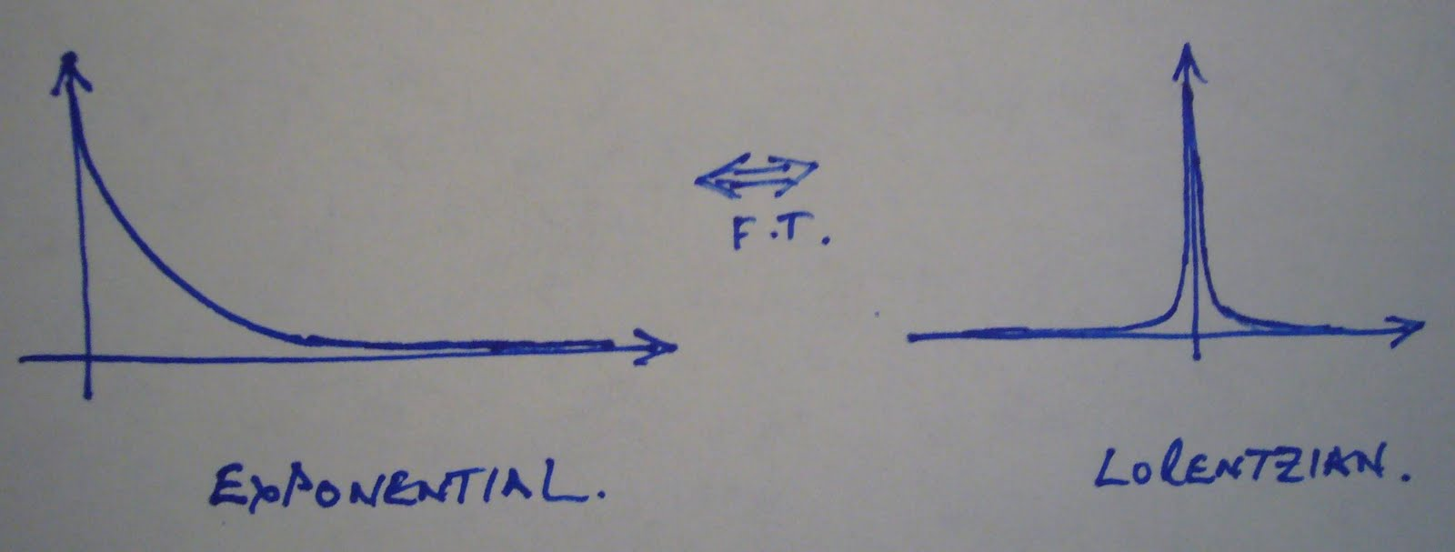 Fouriertransform Exponential