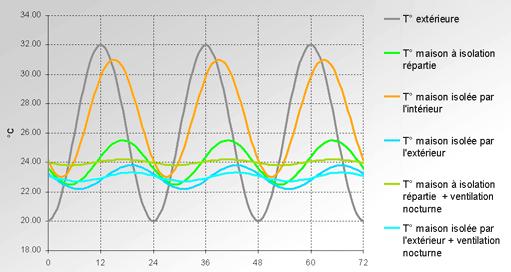 Différence Entre Isolation Par Lu0027extérieur Et Par Lu0027intérieur :
