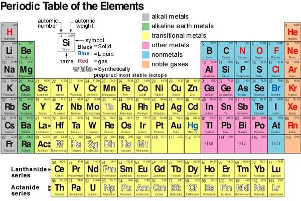 Al mumtaz blog sistem periodik modern sampai saat ini sudah dikenal 118 macam unsur dengan sifat yangkhas untuk setiap unsur jika unsur unsur itu tidak disusun secara tepatmaka akan mengalami urtaz Gallery