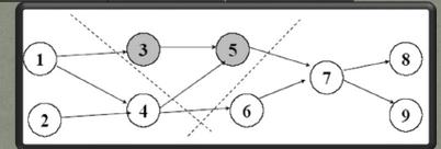 Balanceo de lineas de ensamble para la produccion simultanea