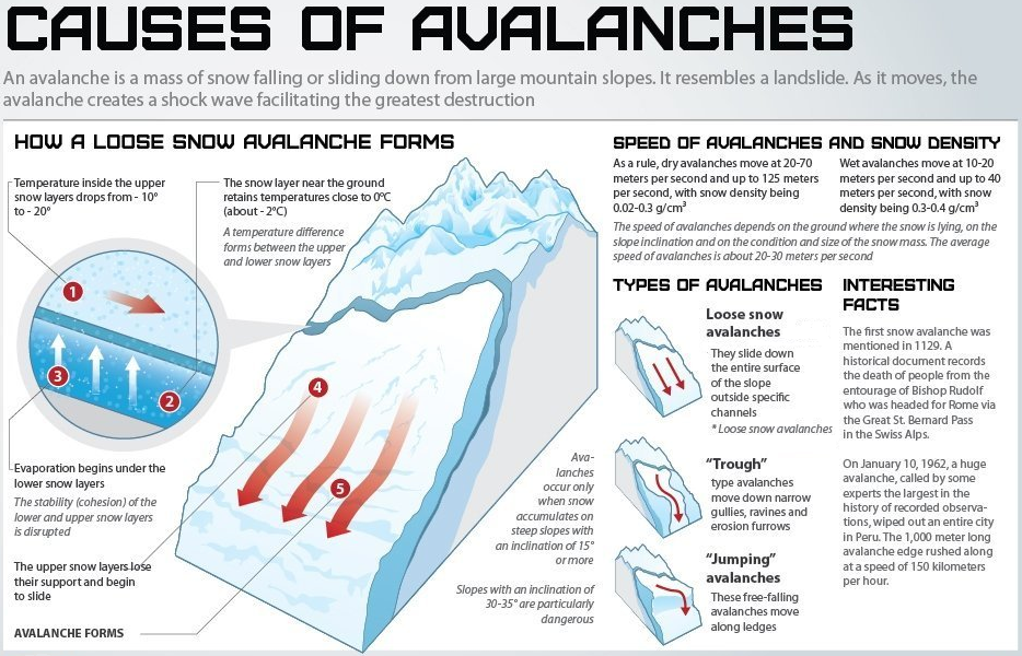 an introduction to the good effects of an avalanche Numerical simulation of neutron radiation effects in avalanche for the simulation of neutron radiation effects in and implemented via the introduction of.