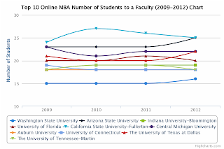 Top 10 Online MBA Number of Students to a faculty chart