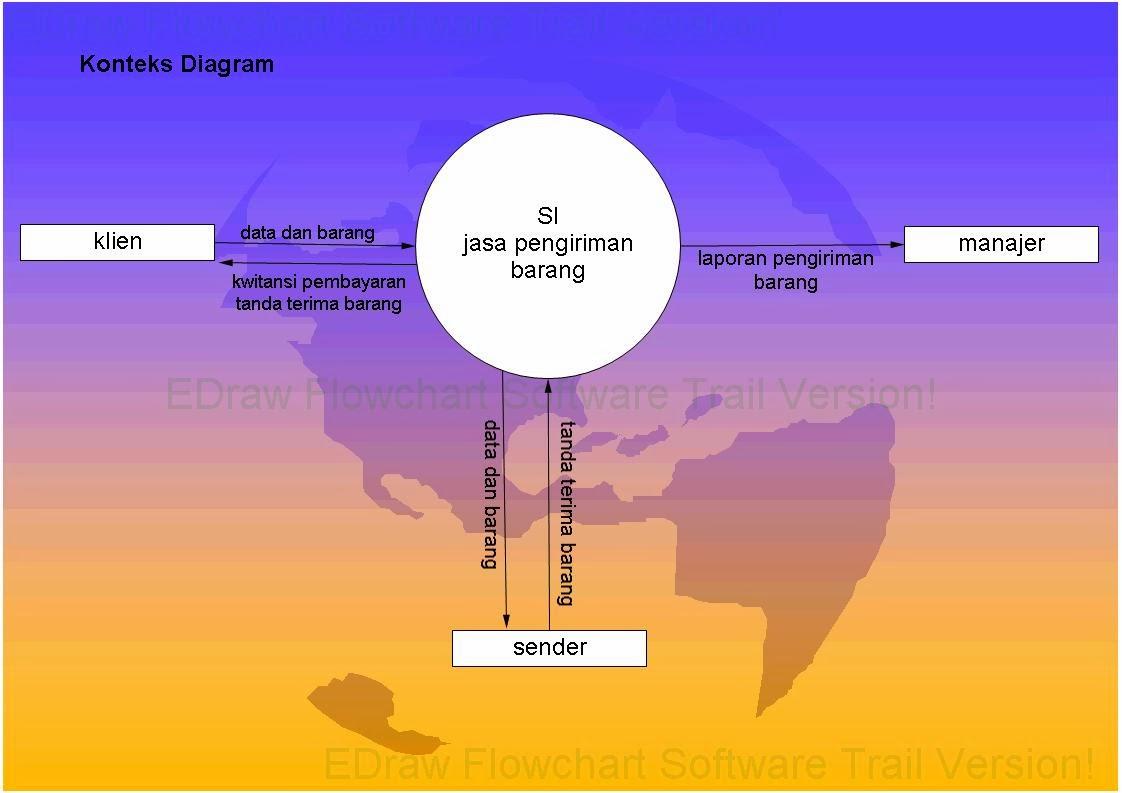 Definisi diagram konteks game dan aplikasi handphone diagram konteks sistem inforamasi pengiriman barang ccuart Choice Image