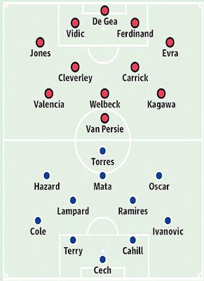 Manchester United vs Chelsea 2013/2014