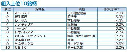 JFジャパン JPMザ・ジャパン 組入銘柄 リスト