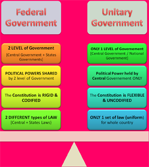 compare unitary and federal features of indian constitution, nature of constitution for upsc ias india polity and appsc exams, cbse icse syllabus