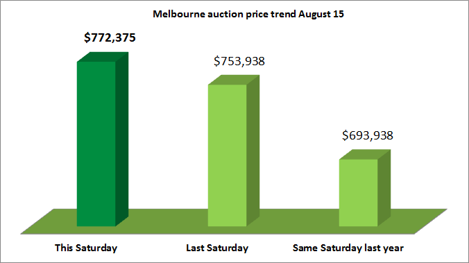 Melbourne home auction price trend August 15