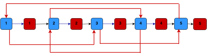 Clone linked list implementation