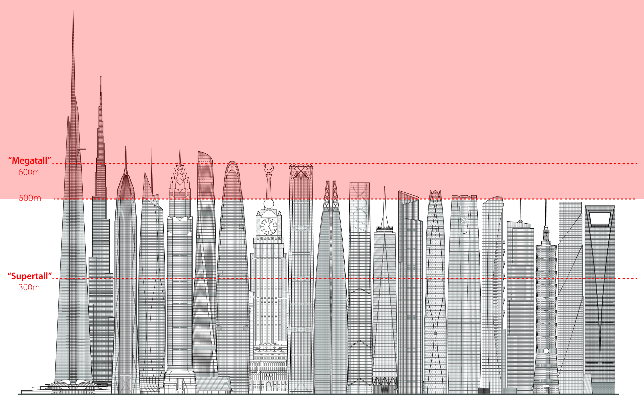 World's Tallest Buildings Currently Under