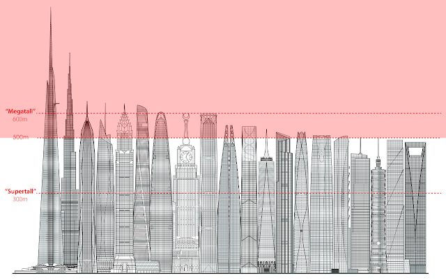 Illustration of the world's tallest buildings
